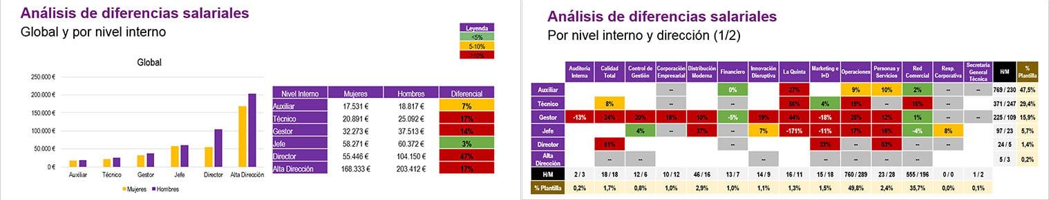Direfencias Salariales_v3